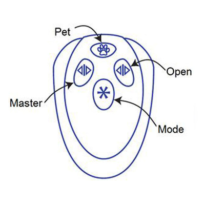 Autoslide Four Button Remote Control