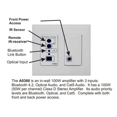 Channel Vision ARIA In-Wall Amplifier & Bluetooth Streaming Source
