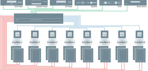 Audiovideo: Wiring Home Audio Diagrams At Johnprice.co