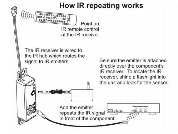 How IR Repeating Works