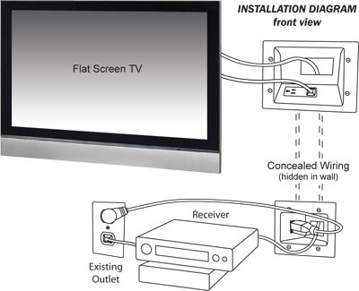 home cable tv wiring diagram with Data M Flat Panel Tv Cable Organizer Kit Dt506623whkit on 169522 Xbox One Manual Leaks Reveals Vital Kinect Details Console And Gamepad Setup besides Eth Coax additionally Dish  work 2 Tv Wiring Diagram furthermore Cabling besides Cctv Installation And Wiring Options.