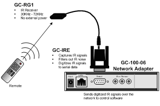 GC RG1 IRE 100_Diagram global cache general ir receiver speakercraft ir receiver wiring diagram at gsmportal.co