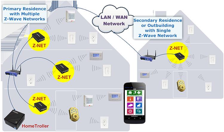 Homeseer Z Net Remote Z Wave Interface