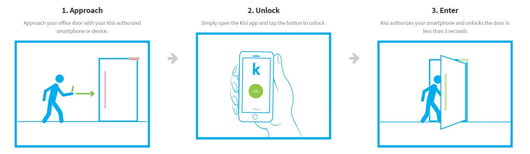 How Kisi Works | Kisi Wi-Fi Door Access Controller