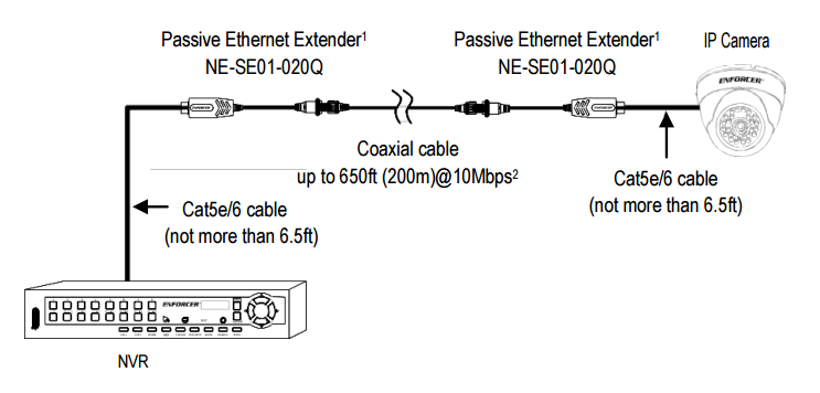 Wiring Diagram | Seco-Larm Enforcer Passive Ethernet Extender Over Coax