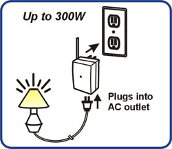 Outlet Diagram | SkylinkHome Lighting