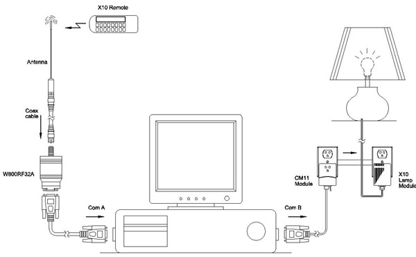 WG41032 WGL and Associates X10 RF TO USB PC Receiver Schematic