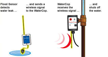 WaterCop flood sensor detects water leak and sends a wireless signal to WaterCop. WaterCop receives the wireless signal and shuts off water.