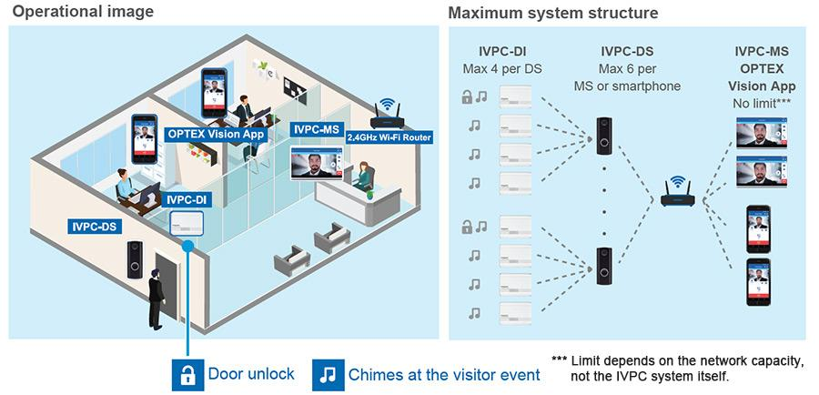 Optex iVision+ Connect Wireless Video Intercom System Operations Structure
